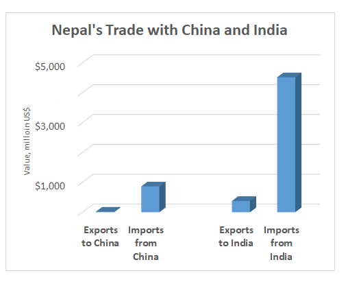 Landlocked Nepal, ranked 160th for exports, seeks border options to reduce trade imbalances. The country's top exports include flavored waters, carpets, non-retail synthetic yarn while top imports are refined petroleum, gold, motorcycles, rice, cars. Source: MIT Observatory of Economic Complexity, 2016