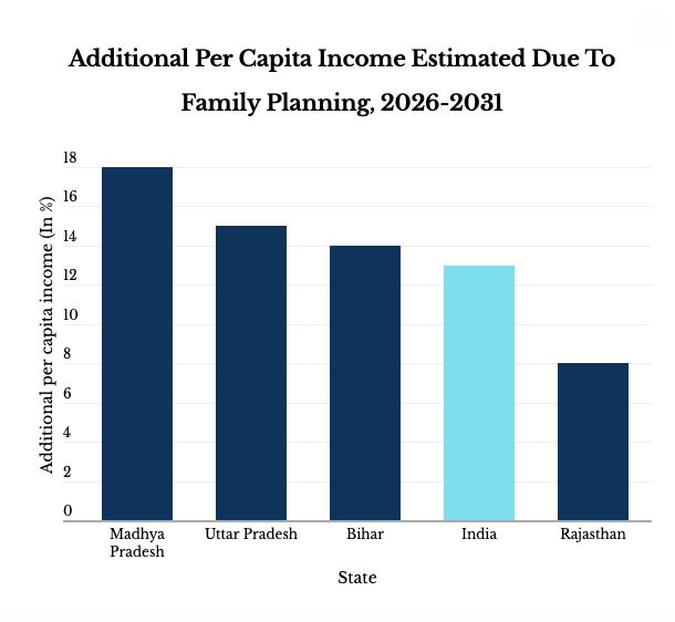 Source: Cost of Inaction in Family Planning in India: An Analysis of Health and Economic Implications