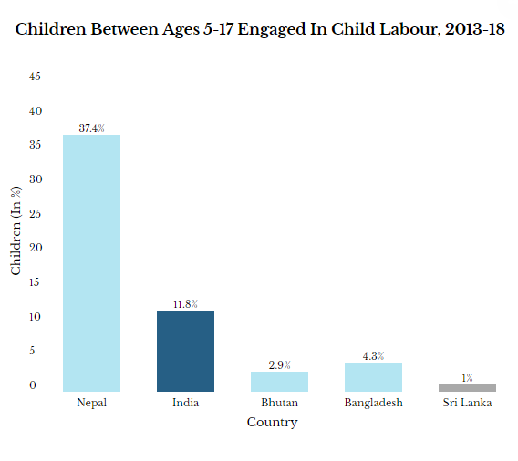 Source: Global Childhood Report 2019, Save the Children