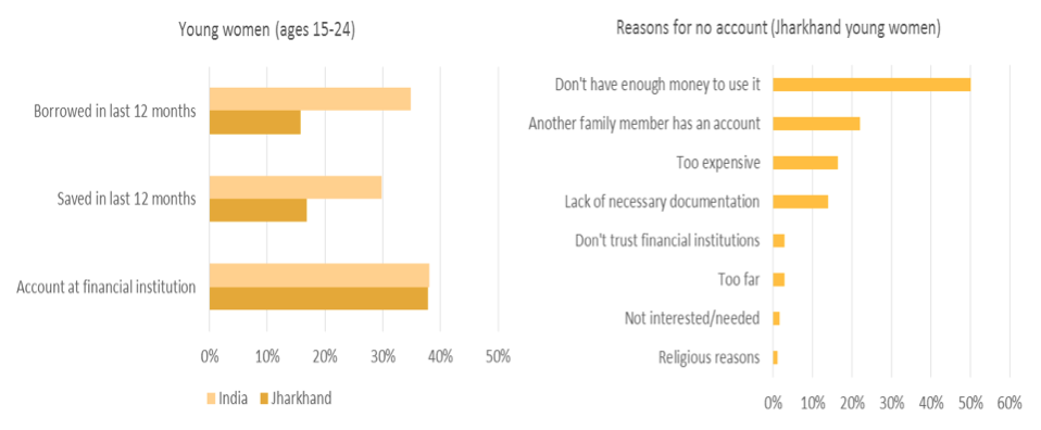 Financial exclusion can be a barrier to economic empowerment 