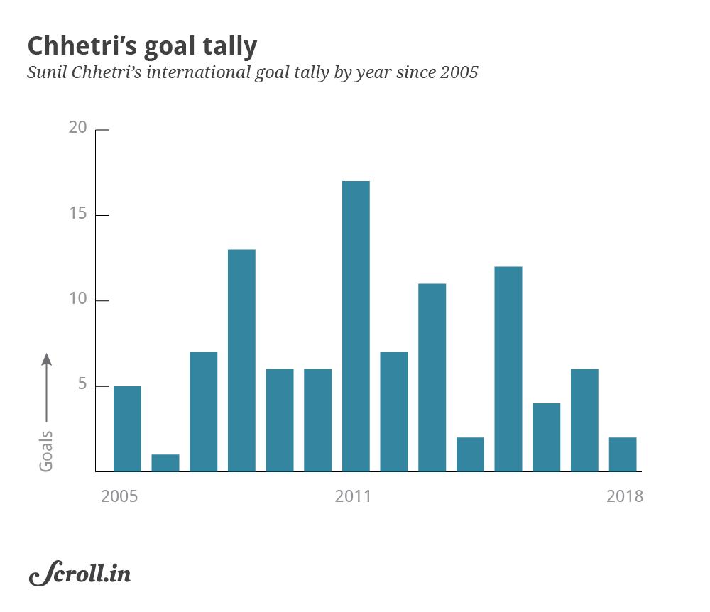 Break-up of Chhetri's goals by years
