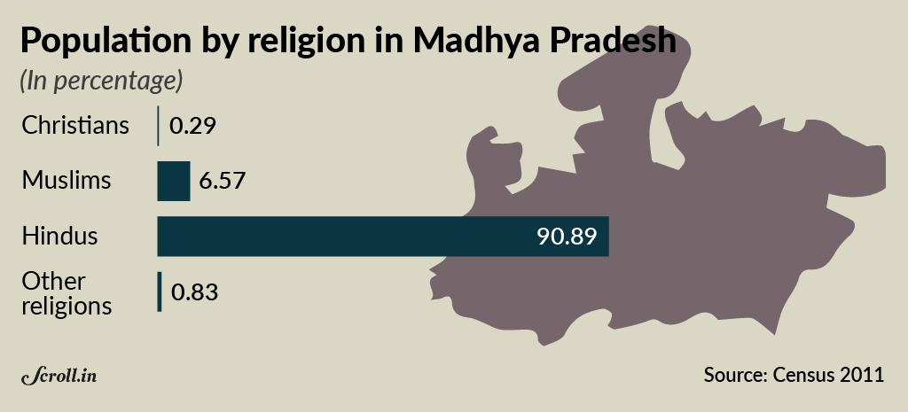 Christian Conversions Census Data Shows The Hindutva Outcry - Christian population