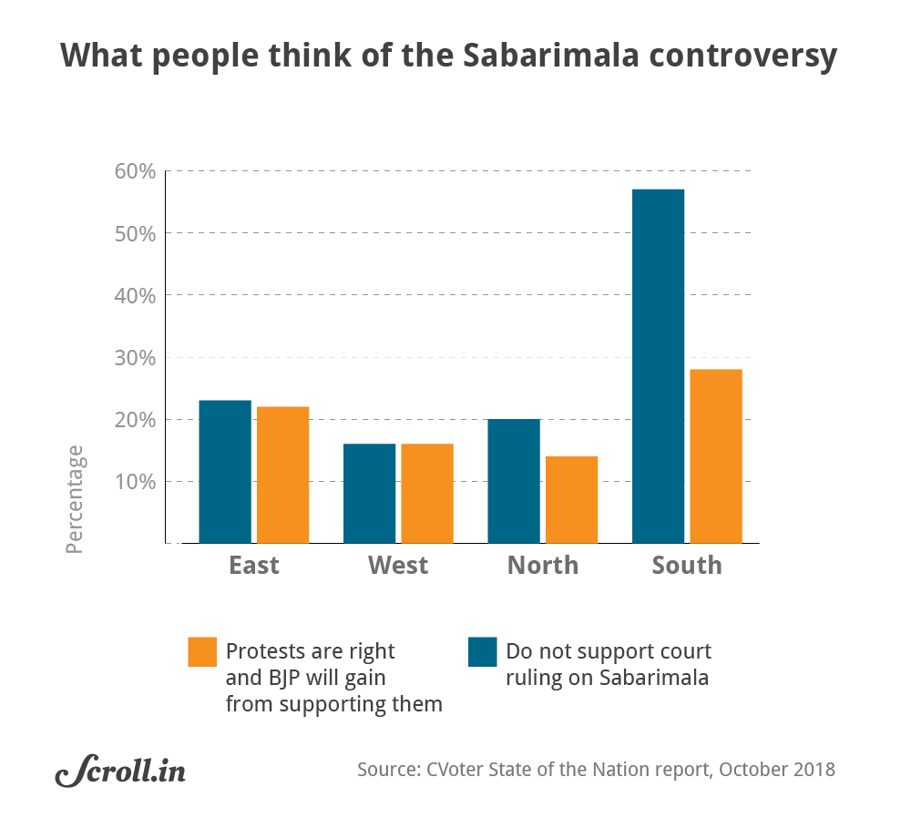 How India Votes Sabarimala Adds Wind To Bjps Sails In South Power Plant One Line Diagram The Effort And Strategising That Bjp Is Putting Into Its Southern Attempts Role Of Religious Appeal It Has Been Laid Bare