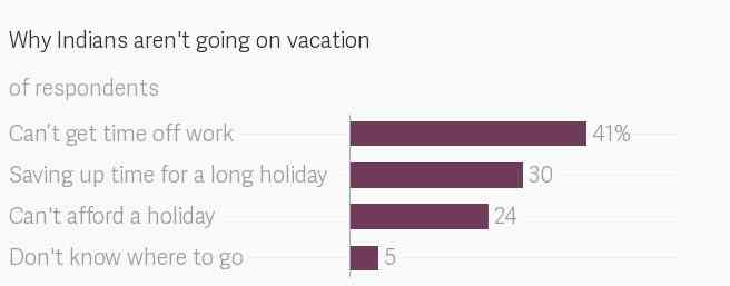 Data: Expedia 2018 Vacation Deprivation survey