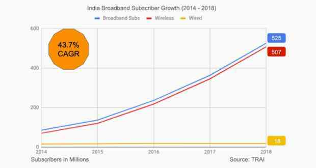 India's growing broadband subscriber base. Source: TECHARC
