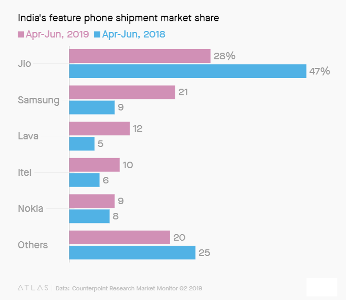 China-made OPPO, Vivo, Realme and OnePlus have taken over the Indian