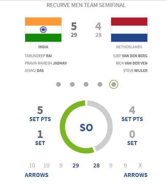 Scoreline of semifinals