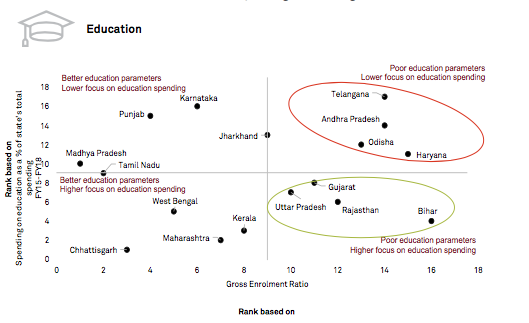 Source: States of Growth 2.0, Crisil
