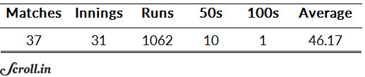 Yuvraj Singh's overall batting numbers in 50-over ICC global tournaments