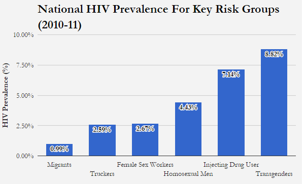 Source: Department of AIDS Control Annual Report (2014-15), Ministry of Health and Family Welfare, Government of India