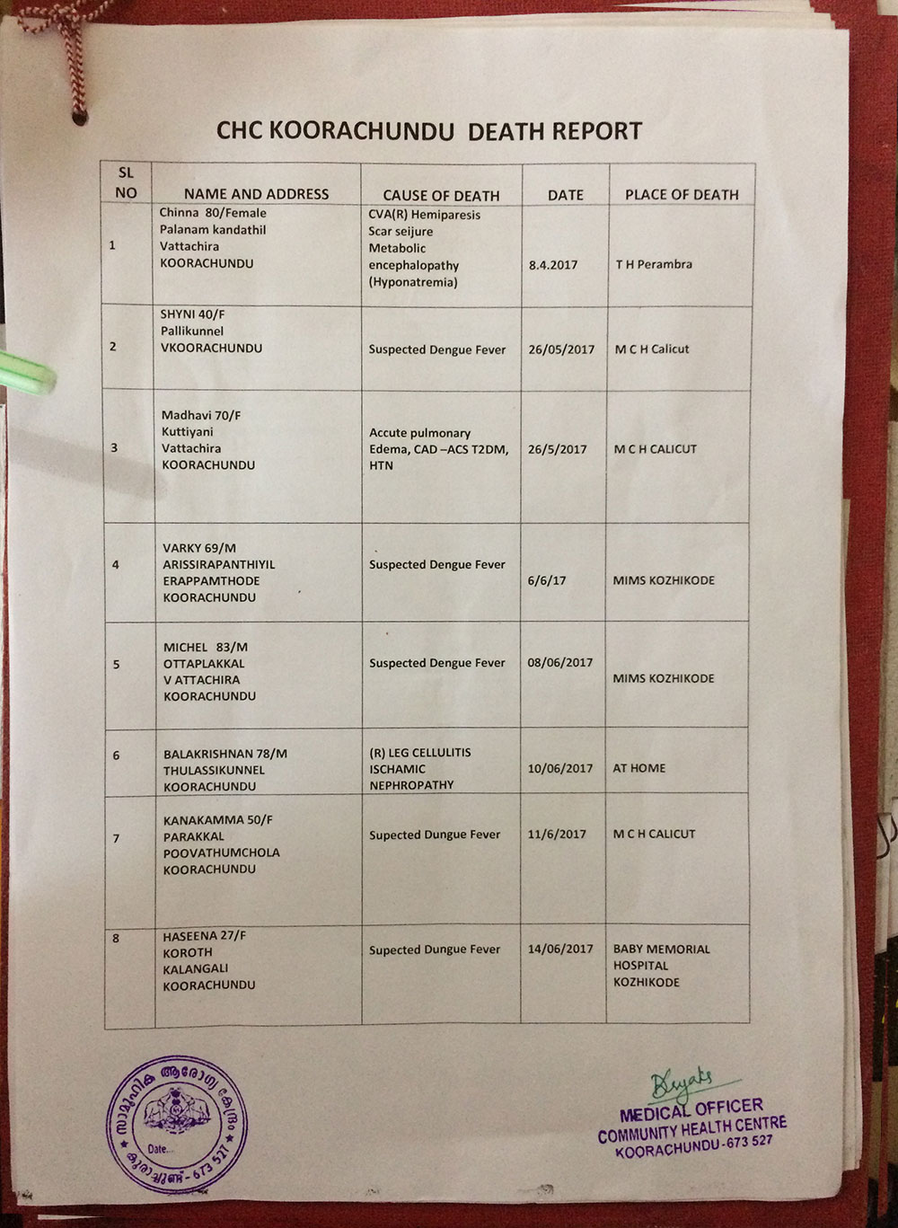 Death report prepared by the medical officer at Koorachundu community health centre. (Photo: TA Ameerudheen)