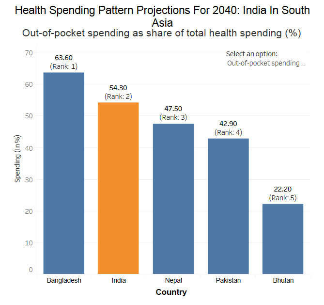 Source: Future and potential spending on health 2015–40: development assistance for health, and government, prepaid private, and out-of-pocket health spending in 184 countries, published in The Lancet on April 19, 2017