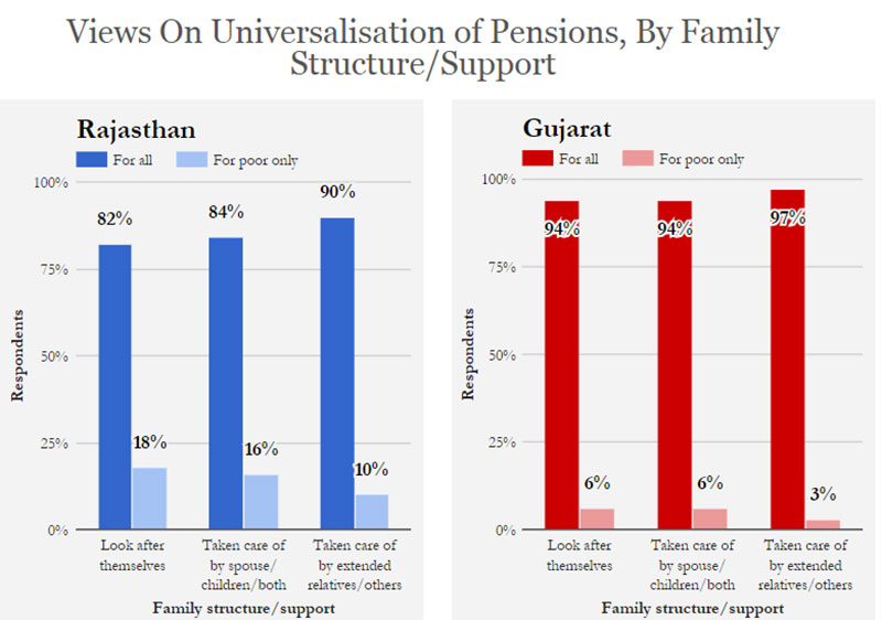 Source: Centre for Equity Studies Note: Respondents in Gujarat = 631; in Rajasthan = 765. 'No Opinion' set as missing. Decimals are rounded off. Correction: Graphs 2 & 5 erroneously referred to family structure of the respondents in an earlier version of the story. We have now corrected it to show the support system of the respondents.
