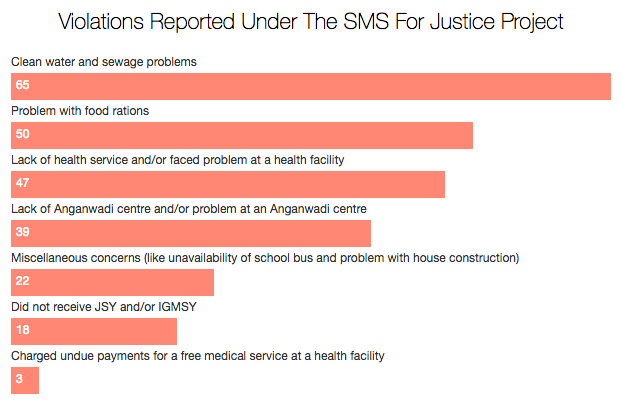 Source: SMS For Justice Project; Figures for the period December 23, 2016 to April 13, 2017