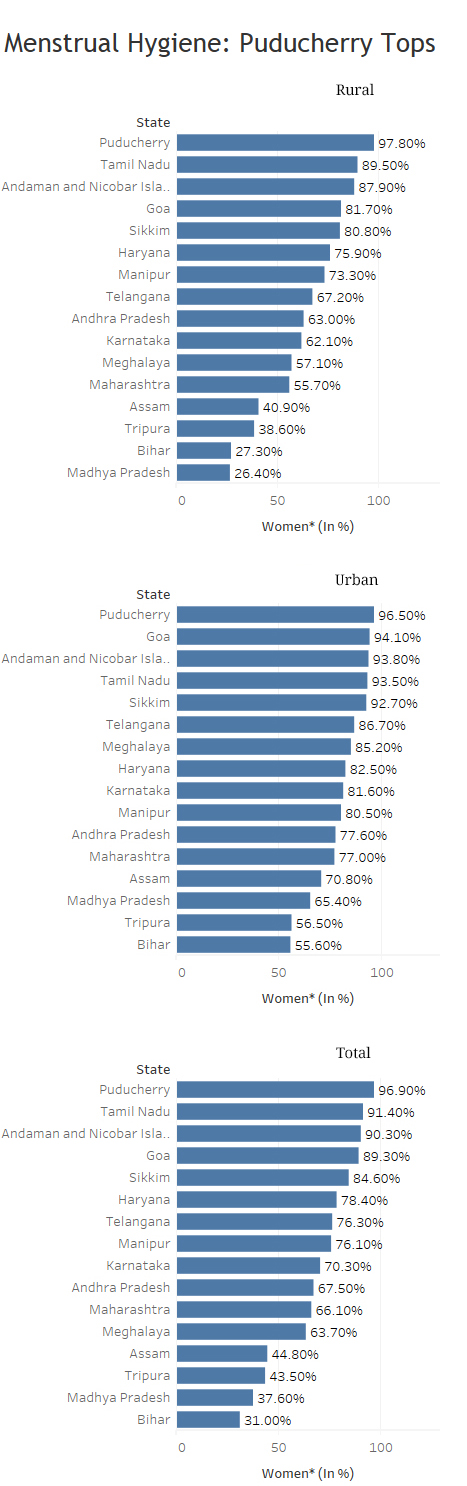 Note: Among women aged 15-24 years *Percentage of women using hygienic methods of protection during menstruation. Source: National Family Health Survey 4