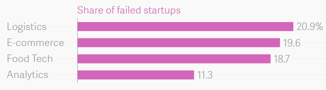 Industry-wise split of failed startups in last two years.