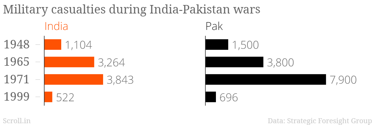 Four charts show how expensive an India-Pakistan war would