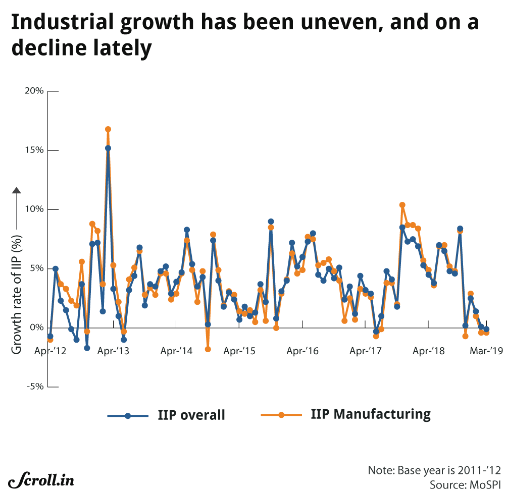 Index of industrial production.