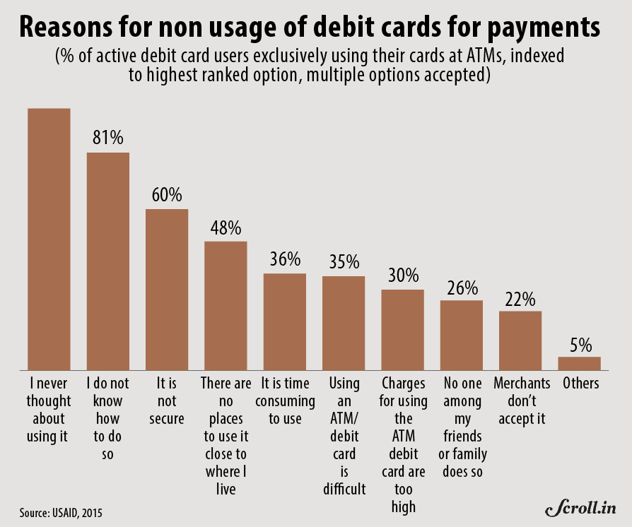 Users cited various reasons and weighted them in a USAID survey on why they did not use their debit cards for payments.