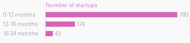 Age-wise breakup of failed Indian startups in the last two years.