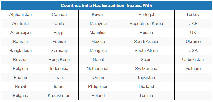 Source: Ministry of External Affairs India also has extradition arrangements with nine other countries – Croatia, Fiji, Italy, Papua New Guinea, Peru, Sri Lanka, Singapore, Sweden and Tanzania.
