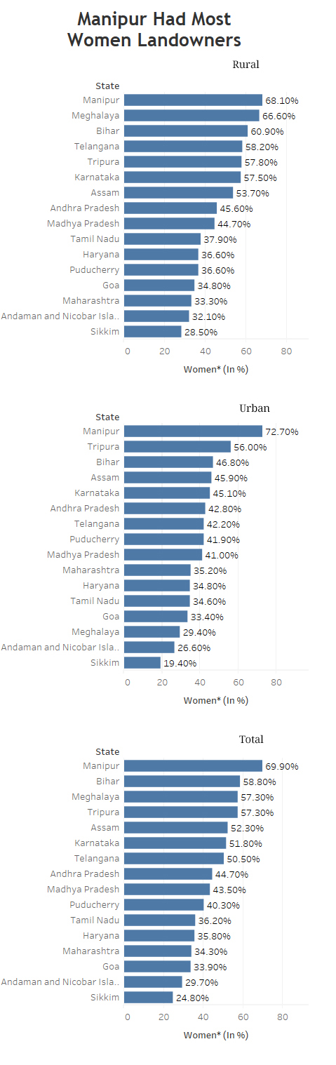 Note: Among women aged 15-49 years *Percentage of women who own land, individually or with another person. Source: National Family Health Survey 4
