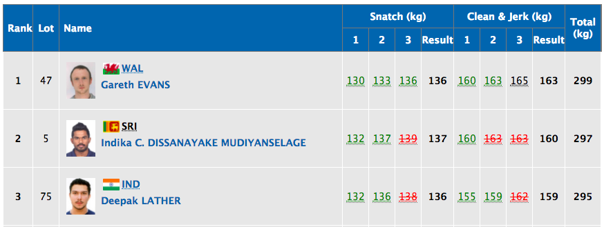 As things stand, Deepak is in the bronze medal position.