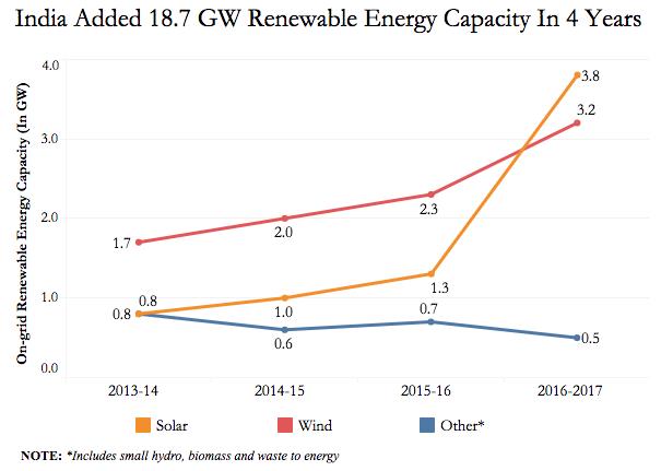 Source: Bloomberg New Energy Finance, Ministry of New & Renewable Energy