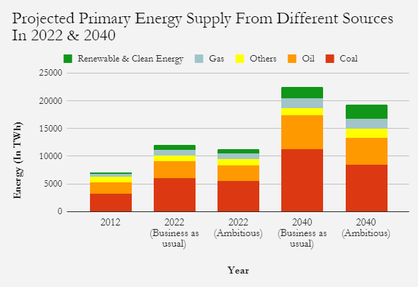 Source: Draft National Energy Policy, 2017  NOTE: Figures for 2022 & 2040 are projections; Projections for various energy scenarios were done through an energy modelling exercise called the India Energy Security Scenarios (IESS), 2047, which was used to project likely energy demand in the country every five years up to 2040. The IESS makes several assumptions, such as the spread of energy efficiency programmes, consumers changing their energy consumption behaviour and growth in GDP, but these results may change if the models used to predict them do.