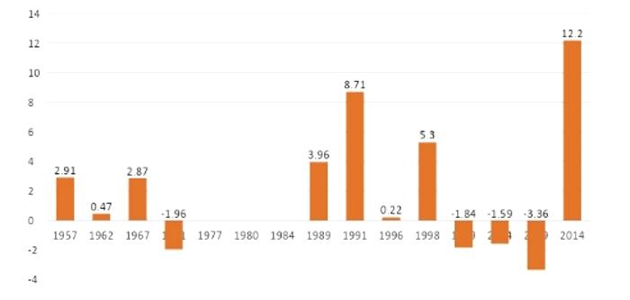 स्रोत : भारतीय चुनाव आयोग और त्रिवेदी सेंटर फॉर पॉलिटिकल डाटा, सभी आंकड़े प्रतिशत में