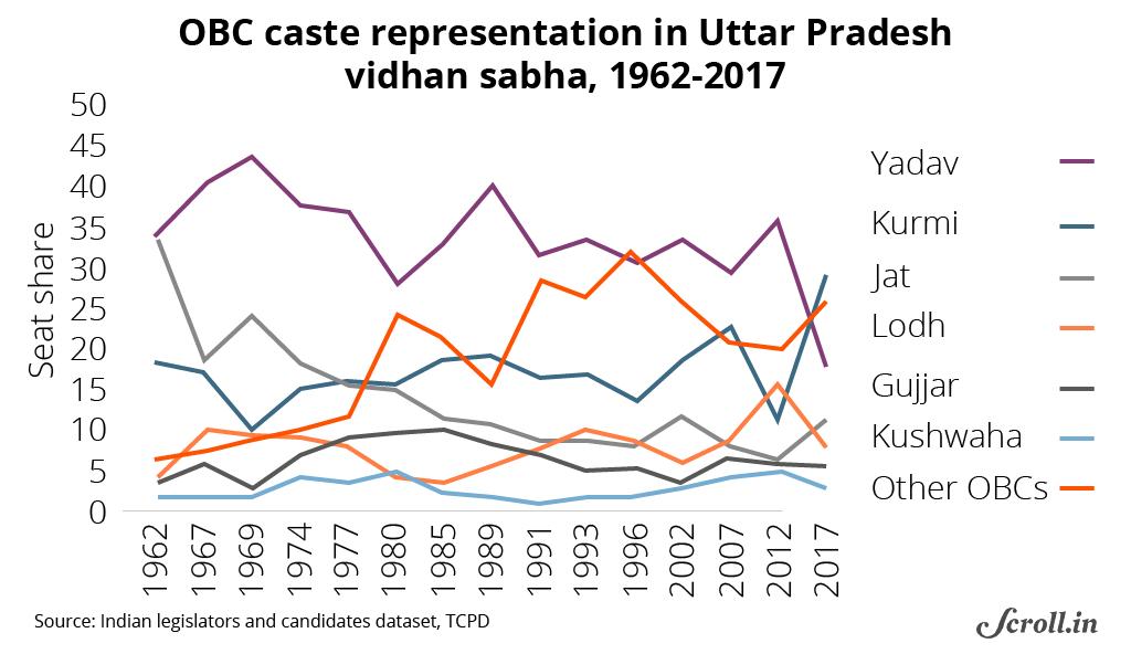 Uttar Pradesh 2017: These 13 charts examine the BJP's surge
