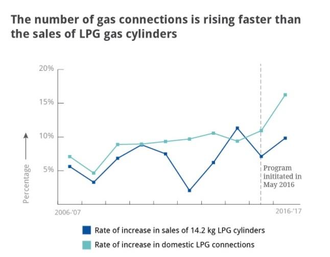 एलपीजी कनेक्शन और एलपीजी गैस सिलिंडर की बिक्री | साभार : Scroll.in