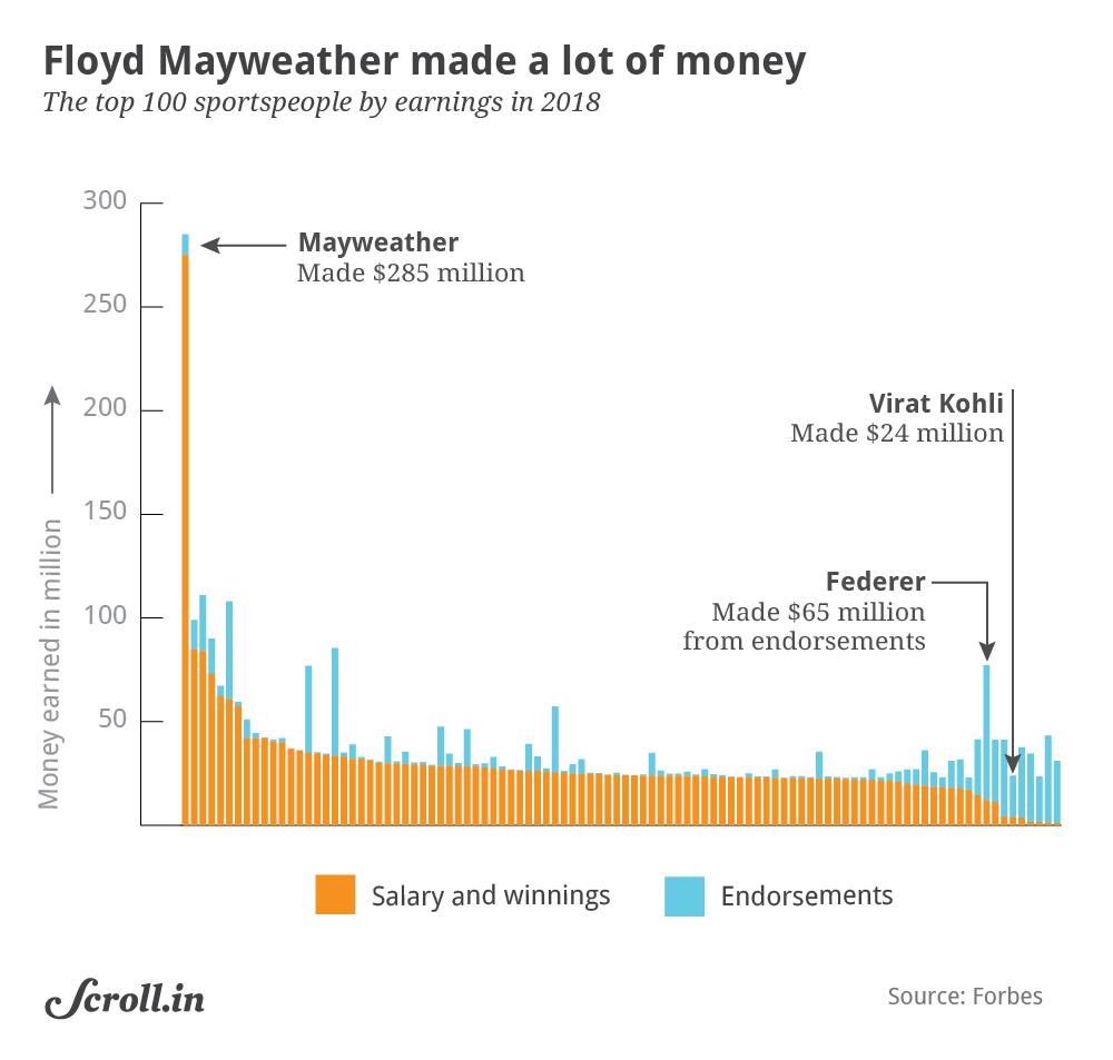 Mayweather heads annual Forbes rich list for sportspersons, no women