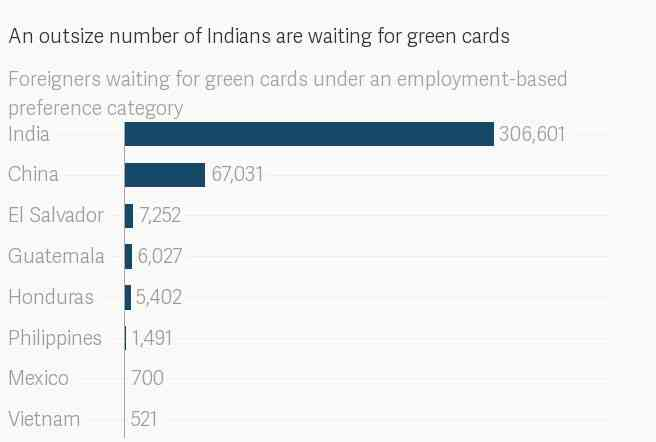 There is a way to cut down Indians' decades-long wait for green cards in the USData: USCIS