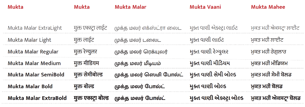 Mukta family of fonts. Image credit: Ek Type Collective/Facebook.