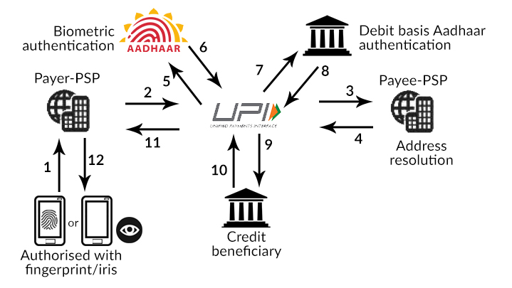 Transaction flow for a biometrics-based United Payments Interface transaction.
