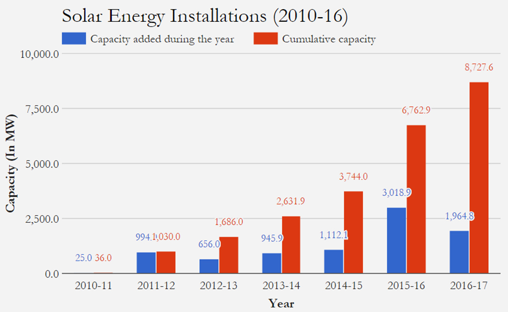Source: Ministry of New and Renewable Energy; figures in MW