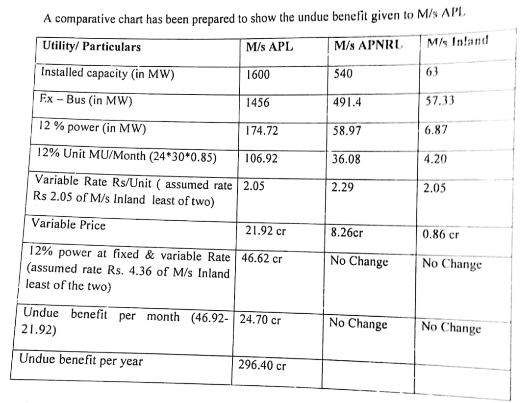 The table showing detailed calculations made by government auditors.