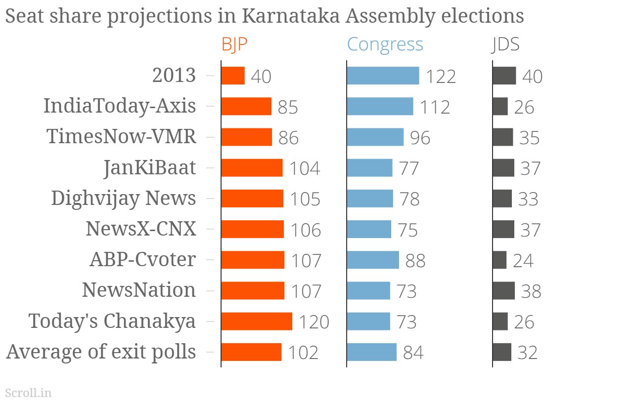 Karnataka Elections 2018: Exit polls show close fight between BJP-Congress; JD(S) may play kingmaker