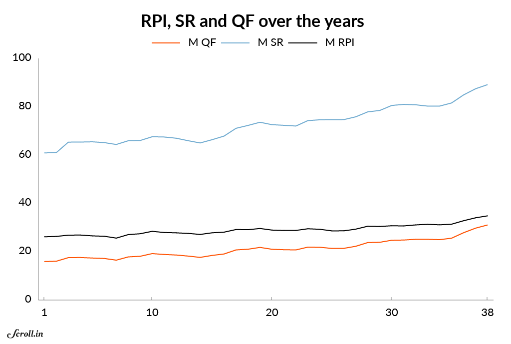 Moving RPI, SR and QF calculated for 3-year periods starting 1978 when ODIs were played more frequently. The period between 1971 & 1977 had very few matches and is not considered for the analysis.