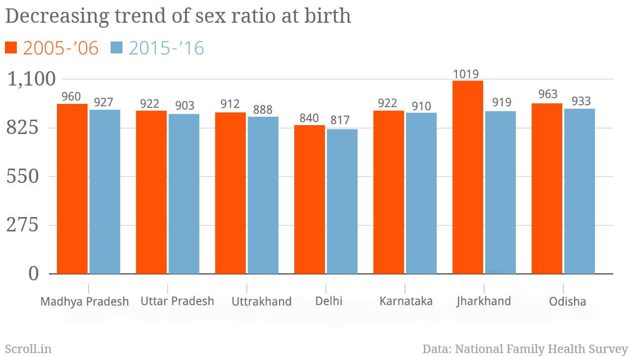 Indian Population Male Female Ratio