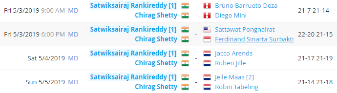 Satwik and Chirag's matches in Brazil International challenge