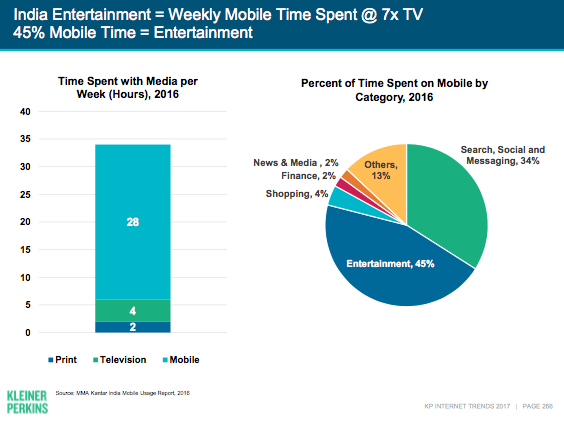 Mary Meeker Internet Trends report: Falling data costs ...