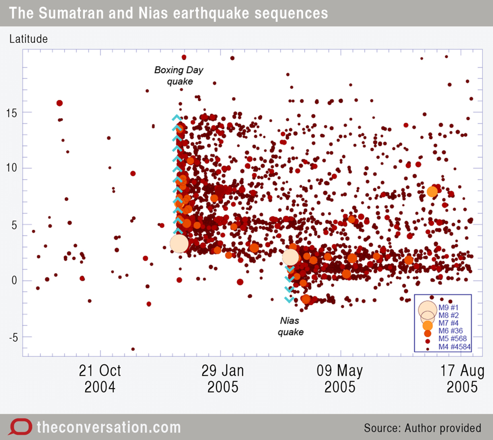 Sumatran earthquake sequence for the 12-month period from August 2004 to August 2005 encompassing the 2004 Boxing Day Mw 9.2 and 2005 March Nias Mw 8.6 quakes. The y-axis shows each earthquake's latitude. The initial 2004 Boxing Day ruptured some 1,300-km northward from the initial rupture point near Banda Aceh (blue arrows), with aftershocks distributed all the way along the ruptured fault segment. The March 2005 Nias event ruptured an adjacent segment of the plate boundary to the south of the 2004 Boxing Day rupture, inducing a distinct aftershock sequence. In total almost, 4,500 aftershocks of magnitude greater than four were recorded in the nine-month period to late August 2005, of which about 560 were greater than 5. Note also how aftershock intensity tails off exponentially with time. Graphic: Mike Sandiford