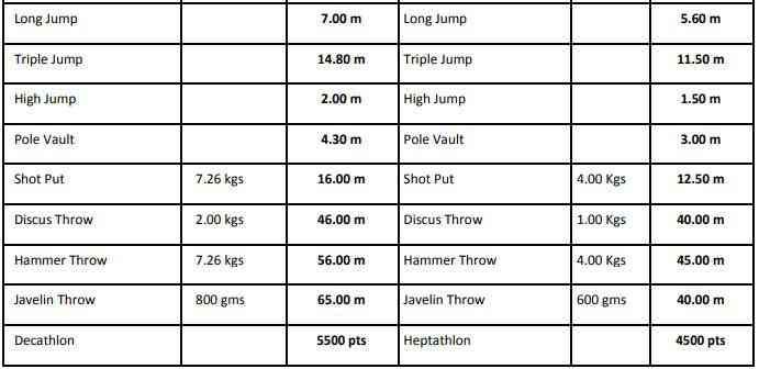 Entry Standards for Federation Cup (Source: www.indianathletics.in)