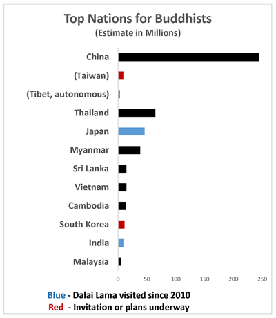 Pawn for giants: China strives to curb influence of the Dalai Lama, who lives in India; the religion emerged in India during 5th century BC and has numerous sects (Data: Pew Research and Dalai Lama'sschedule)