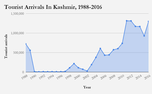 Source: Department of Tourism, Government of Jammu & KashmirNote: Includes domestic & foreign tourists
