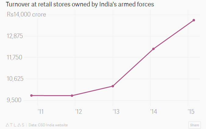 Not Big Bazaar or Reliance Retail – India's most profitable