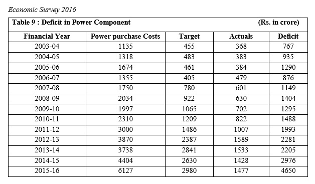 Table showing revenue deficit in the sale of electricity in the state.