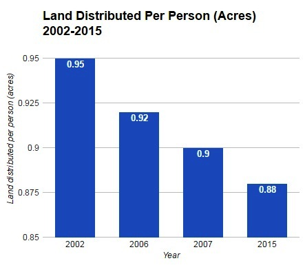 "Source: 2002, 2007, 2015 (*The data for 2006 were sourced from the website of Ministry of Rural Development, Government of India, from the hyperlink titled ""Other Land Reform Programmes"", as accessed on 5th February 2016. However, the link was recently removed)"